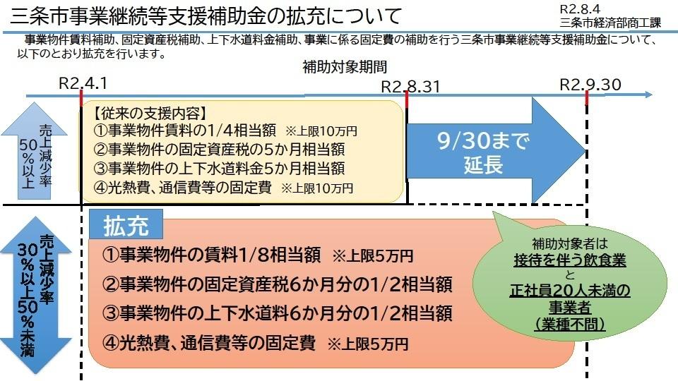 R20817_事業継続等支援補助金の拡充資料.jpg