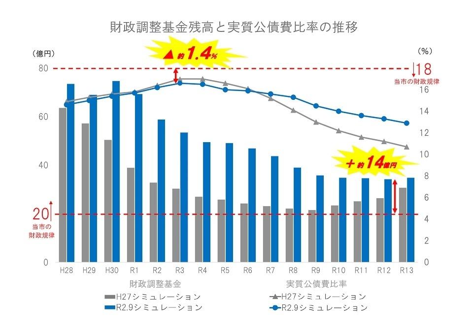 R20907_財政調整基金残高及び実質公債費比率グラフ(H27とR2の最小値の差_H28~R13)960ピクセル.jpg